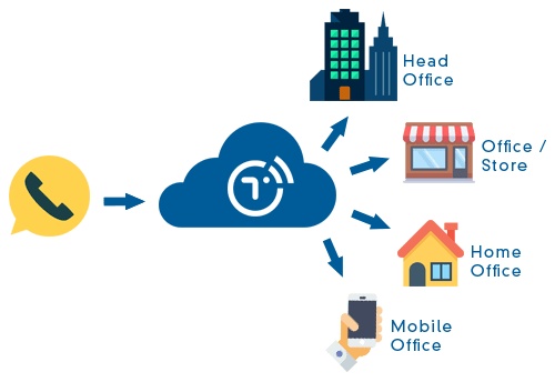 Connect Multiple Locations with Cloud PBX